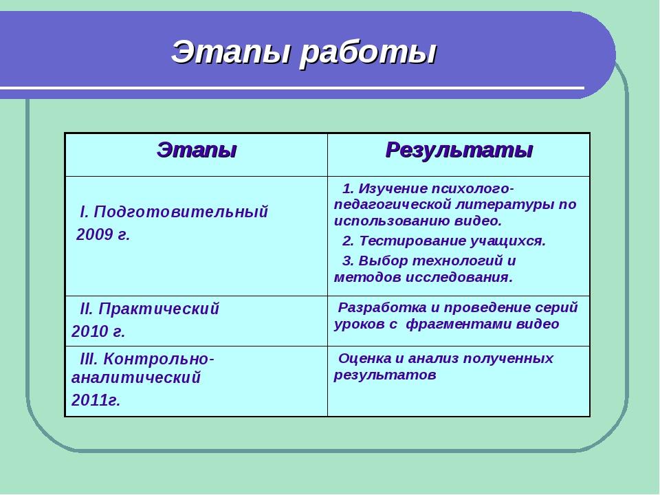 Этапы работы ЭтапыРезультаты I. Подготовительный 2009 г. 1. Изучение психол...