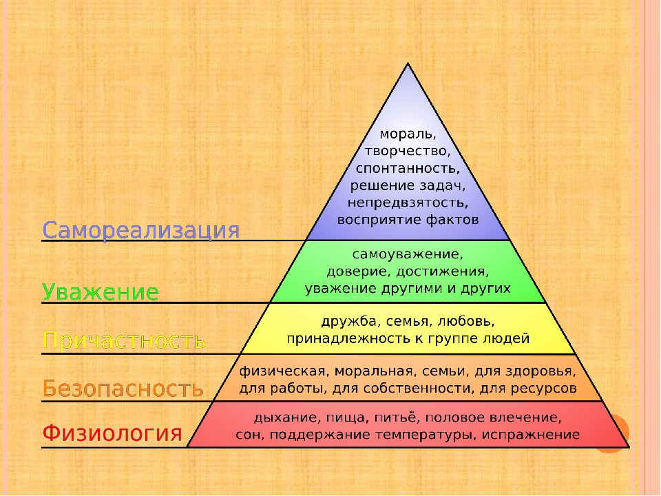 maslow in nursing Priorities of nursing care are based on interdisciplinary theories that are identified by maslow's the history, main components, and the roles of nurse managers and leaders related to maslow's.