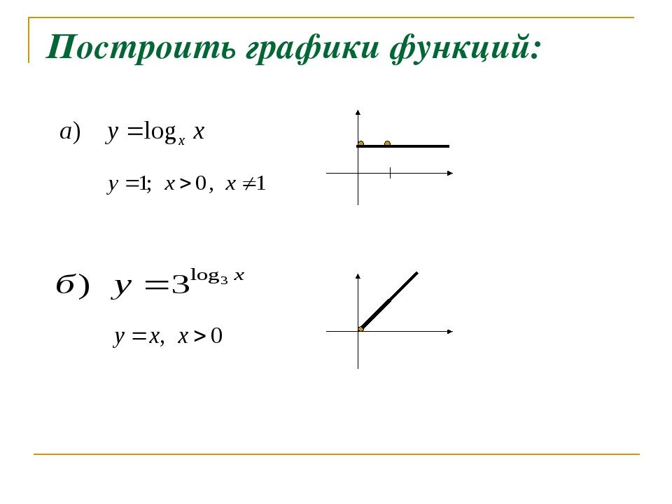 Построить графики функций: x y 1 0 1
