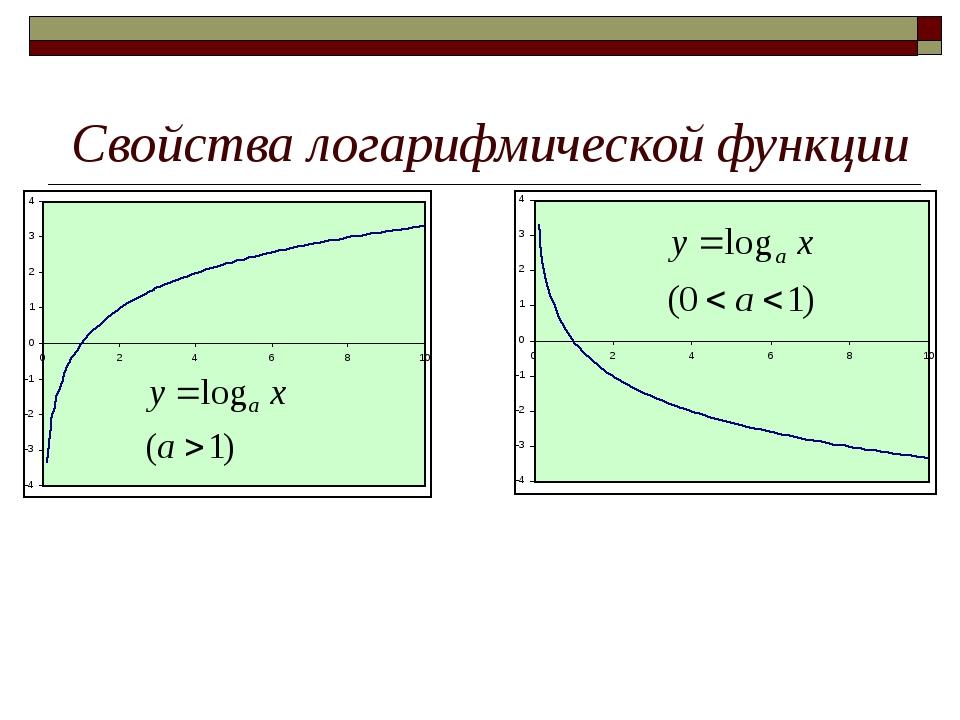 Свойства логарифмической функции 1) D(f) 2) Четность 3) Монотонность 4)Огран...