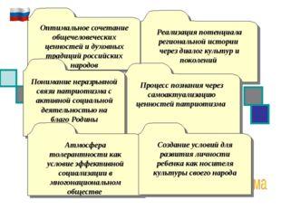 Оптимальное сочетание общечеловеческих ценностей и духовных традиций российск