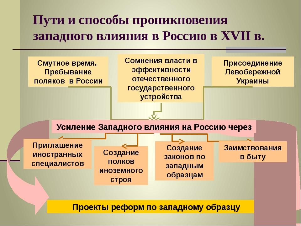 Пути и способы проникновения западного влияния в Россию в XVII в. Смутное вре...