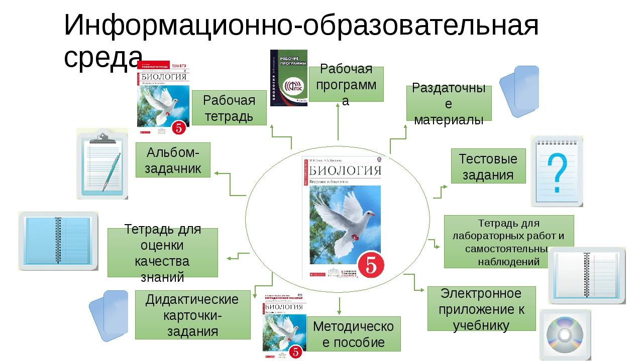 Информационно-образовательная среда Рабочая программа Альбом-задачник Тетрадь...