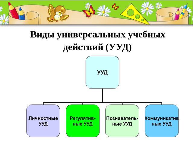 Виды универсальных учебных действий (УУД) ProPowerPoint.Ru