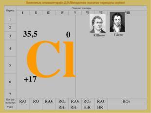www.testent.ru 7 4 5 6 Элемент топтары Период 1 2 3 Cl +17 35,5 0 К.Шееле Г.Д