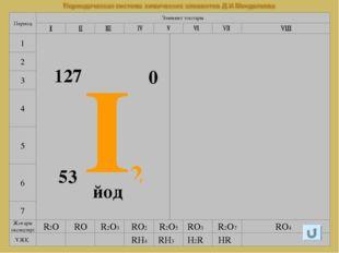 www.testent.ru 7 4 5 6 Элемент топтары Период 1 2 3 I2 53 127 0 йод Галогенде