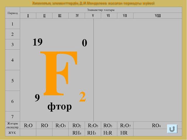 7 4 5 6 Элементтер топтары Период 1 2 3 F2 9 19 0 фтор Галогендер (тұз түзуші...