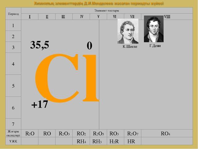 www.testent.ru 7 4 5 6 Элемент топтары Период 1 2 3 Cl +17 35,5 0 К.Шееле Г.Д...