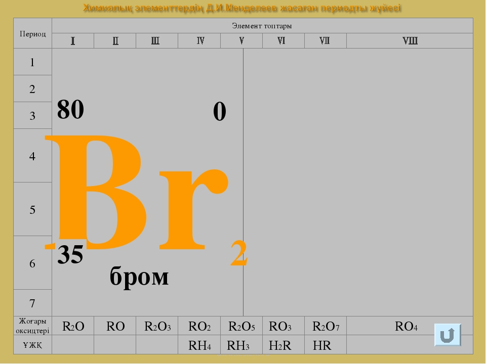 www.testent.ru 7 4 5 6 Элемент топтары Период 1 2 3 Br2 35 80 0 бром Галогенд...