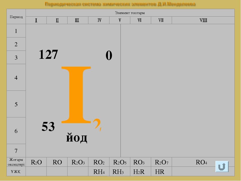 www.testent.ru 7 4 5 6 Элемент топтары Период 1 2 3 I2 53 127 0 йод Галогенде...