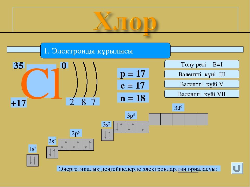 1. Электронды құрылысы 2 Cl 0 +17 35 8 7 p = 17 e = 17 n = 18 1s2 2s2 2p6 3s2...