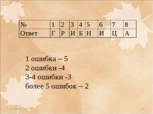* * 1 ошибка – 5 2 ошибки -4 3-4 ошибки -3 более 5 ошибок – 2 № 123456