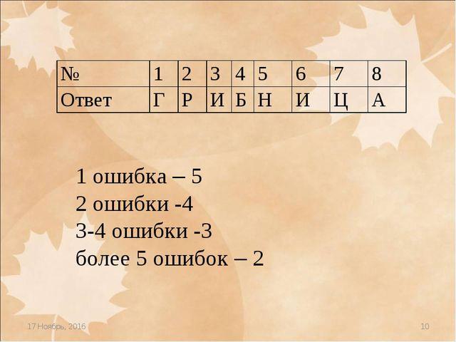 * * 1 ошибка – 5 2 ошибки -4 3-4 ошибки -3 более 5 ошибок – 2 № 123456...