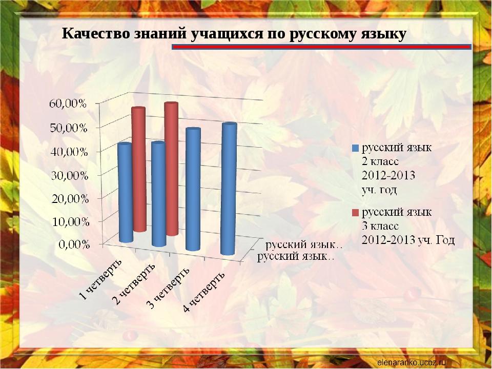 Качество знаний учащихся по русскому языку