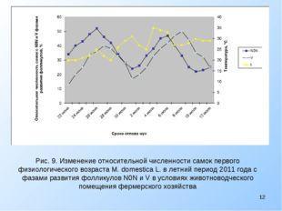 Рис. 9. Изменение относительной численности самок первого физиологического во
