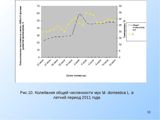 Рис.10. Колебания общей численности мух M. domestica L. в летний период 2011...