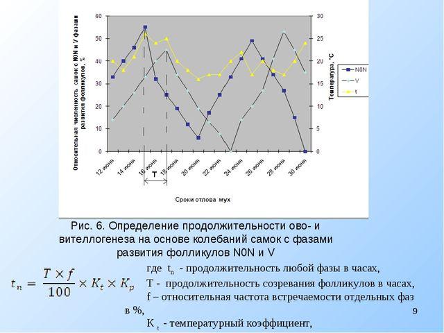 Рис. 6. Определение продолжительности ово- и вителлогенеза на основе колебани...