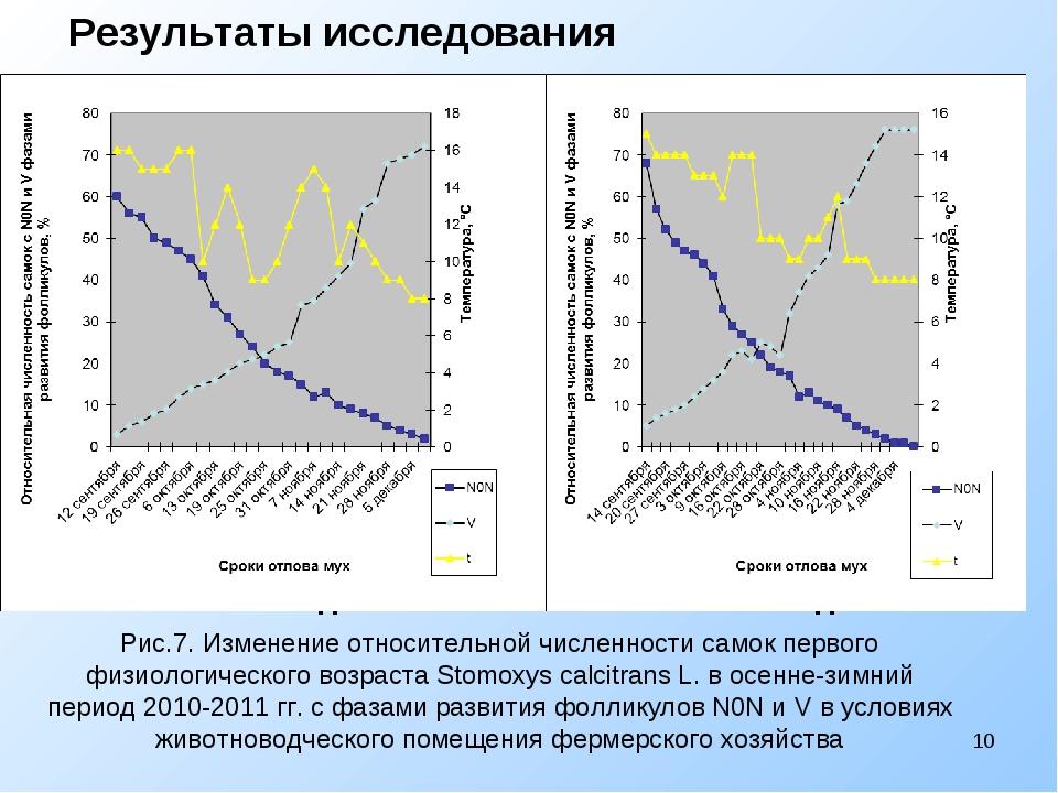2010 год 2011 год Рис.7. Изменение относительной численности самок пер...