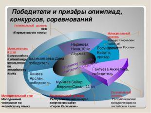 Победители и призёры олимпиад, конкурсов, соревнований Бадмхалгаева Дина поб
