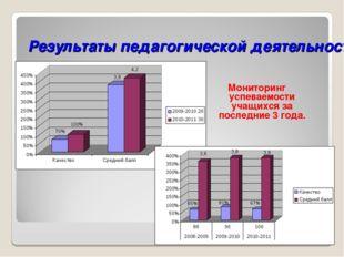 Результаты педагогической деятельности Мониторинг успеваемости учащихся за по