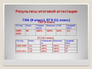 Результаты итоговой аттестации ГИА (9 класс), ЕГЭ (11 класс) ГИА (9 класс) Е