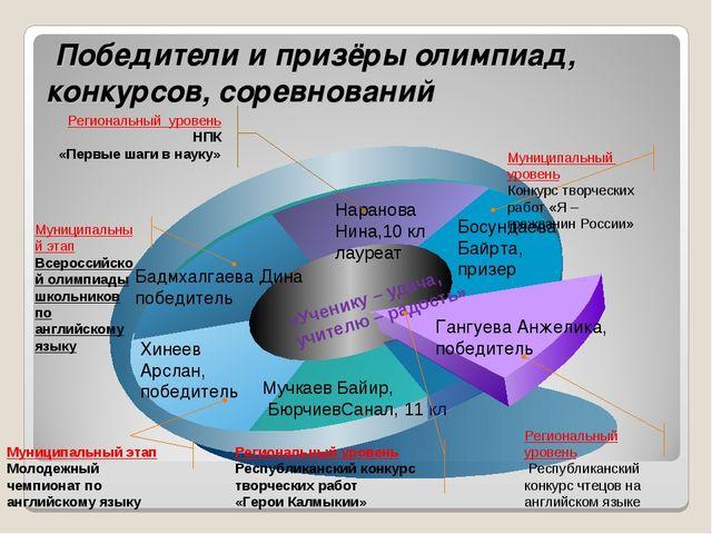 Победители и призёры олимпиад, конкурсов, соревнований Бадмхалгаева Дина поб...