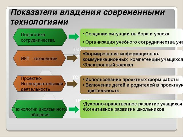 Показатели владения современными технологиями Создание ситуации выбора и успе...