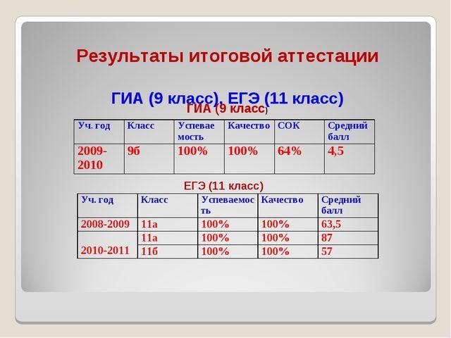 Результаты итоговой аттестации ГИА (9 класс), ЕГЭ (11 класс) ГИА (9 класс) Е...