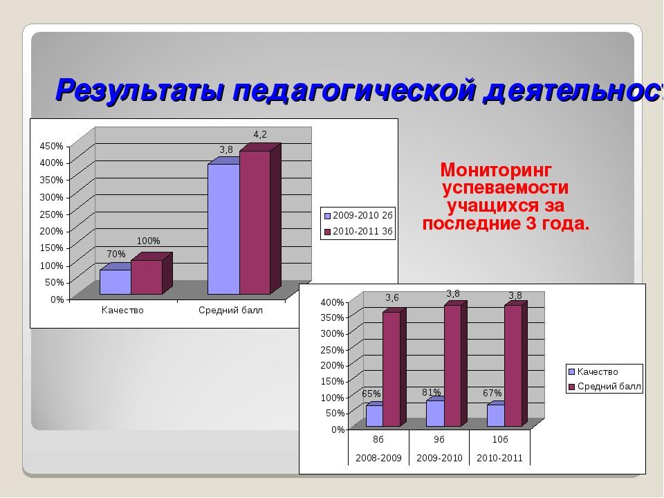 Результаты педагогической деятельности Мониторинг успеваемости учащихся за по...