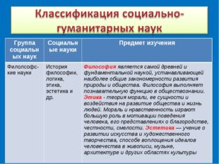 Группа социальных наукСоциальные науки Предмет изучения Филолсофс-кие науки
