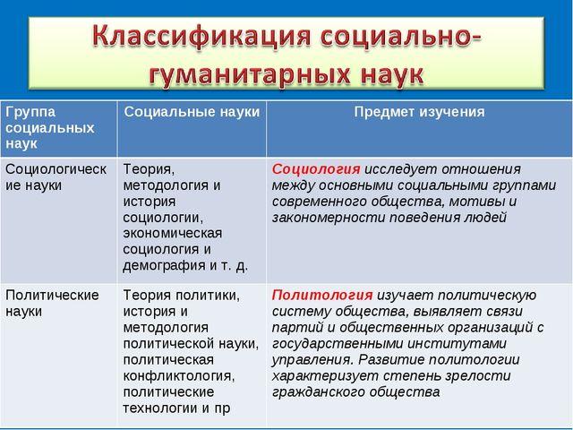 Группа социальных наукСоциальные науки Предмет изучения Социологические нау...