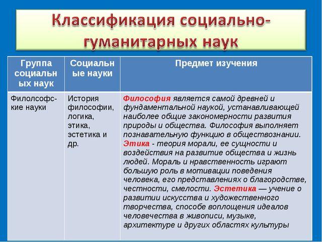Группа социальных наукСоциальные науки Предмет изучения Филолсофс-кие науки...
