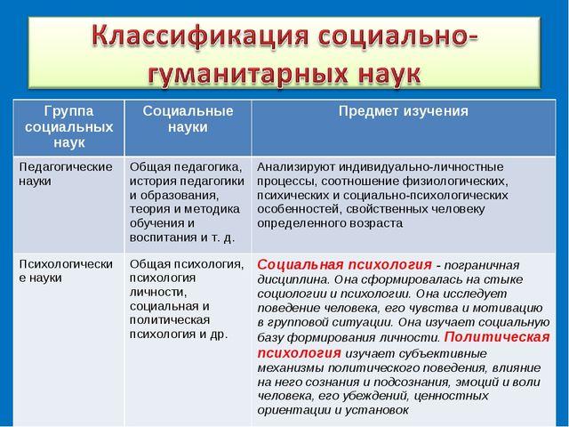 Группа социальных наукСоциальные науки Предмет изучения Педагогические наук...