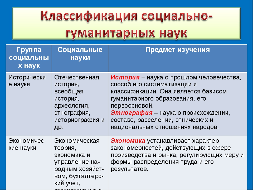 Группа социальных наукСоциальные наукиПредмет изучения Исторические наукиО...