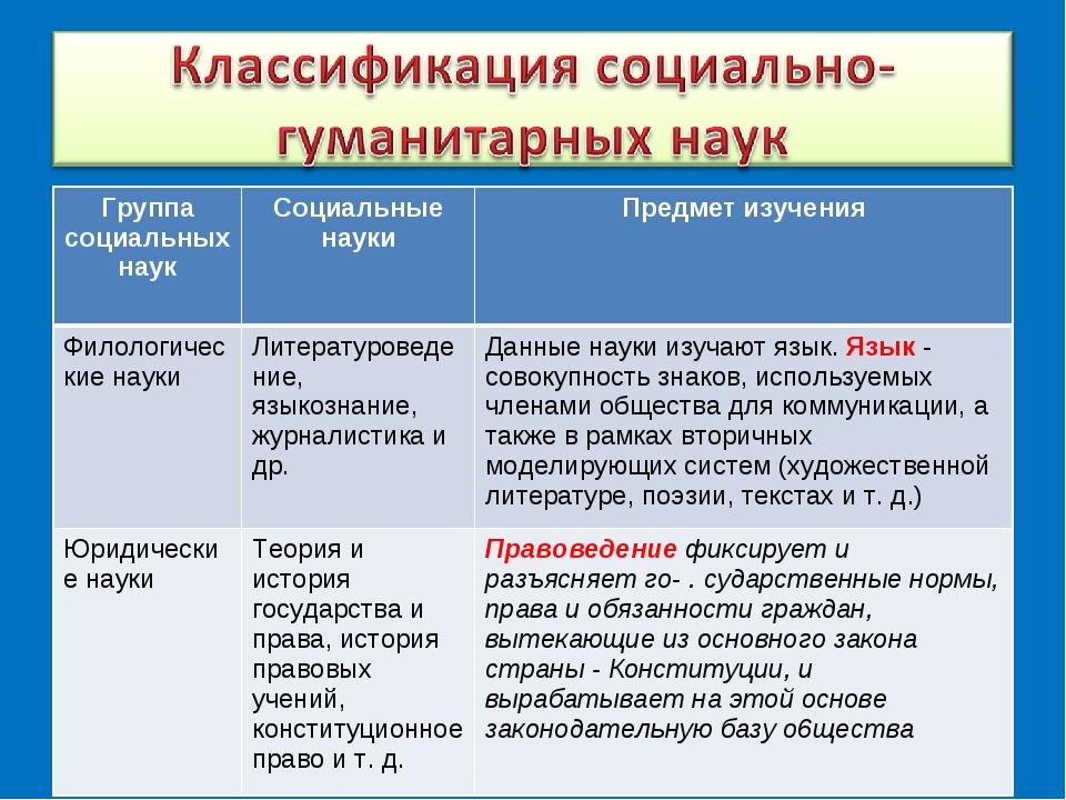 Группа социальных наук Социальные науки Предмет изучения Филологические нау...