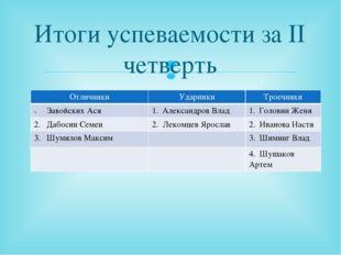 Итоги успеваемости за II четверть Отличники Ударники Троечники ЗавойскихАся 1