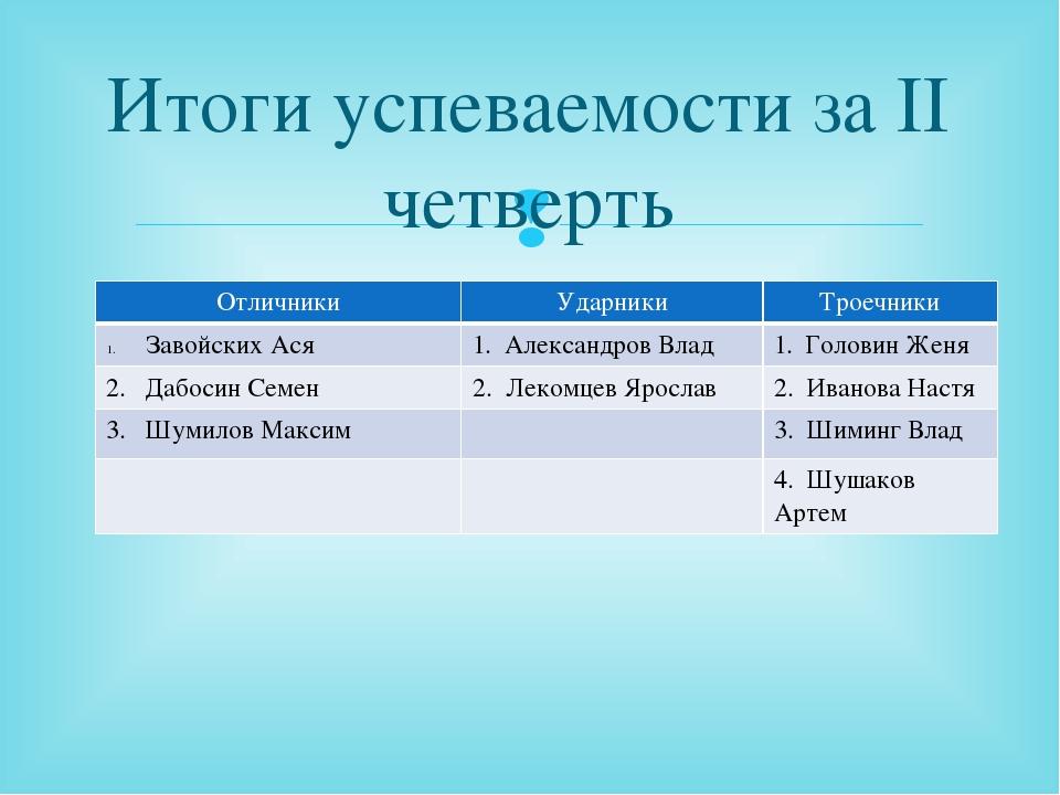 Итоги успеваемости за II четверть Отличники Ударники Троечники ЗавойскихАся 1...