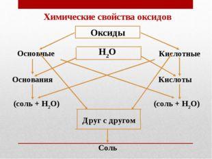 Соль Друг с другом (соль + Н2О) (соль + Н2О) Кислоты Основания Кислотные Н2О