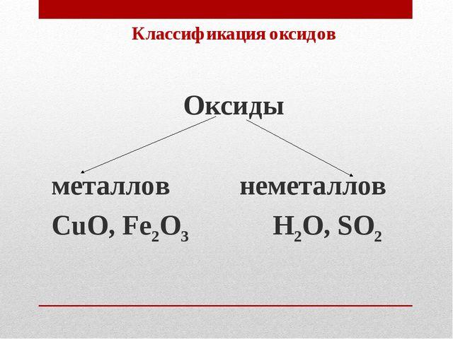Классификация оксидов Оксиды металлов неметаллов CuO, Fe2O3 H2O, SO2