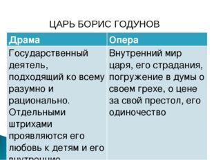 ЦАРЬ БОРИС ГОДУНОВ ДрамаОпера Государственный деятель, подходящий ко всему р
