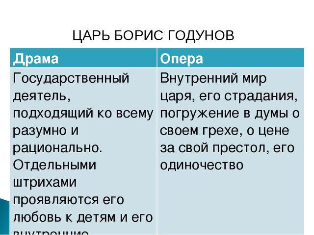 ЦАРЬ БОРИС ГОДУНОВ ДрамаОпера Государственный деятель, подходящий ко всему р...