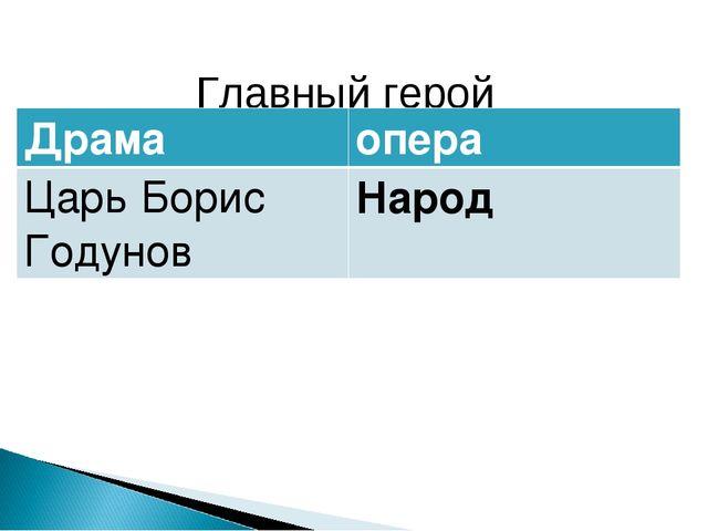 Главный герой Драмаопера Царь Борис ГодуновНарод