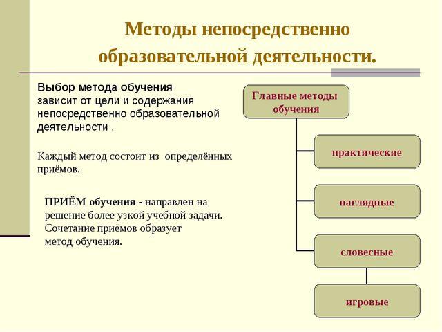 Методы непосредственно образовательной деятельности. Выбор метода обучения за...