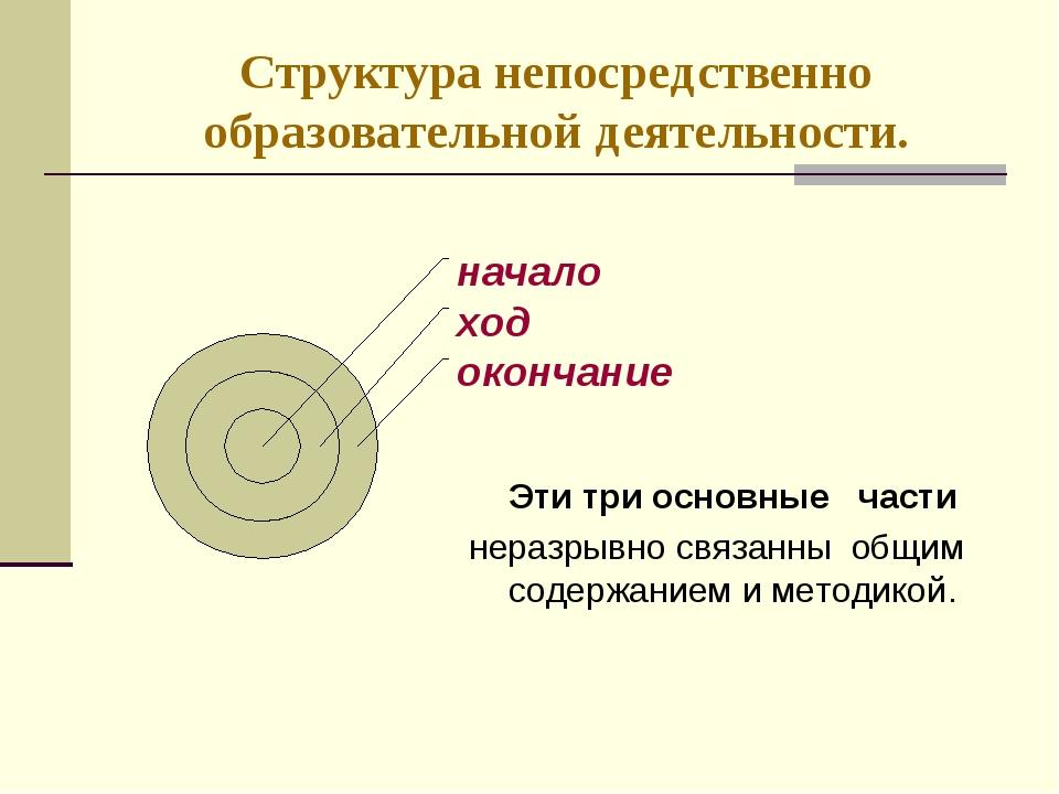 Структура непосредственно образовательной деятельности. Эти три основные част...