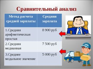 Сравнительный анализ Метод расчета средней зарплатыСредняя зарплата 1.Средня