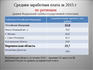 Средняя заработная плата за 2015 г по регионам (данные Федеральной службы гос