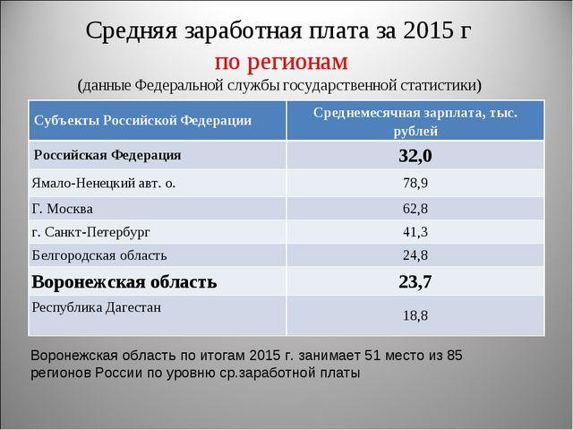 Средняя заработная плата за 2015 г по регионам (данные Федеральной службы гос...