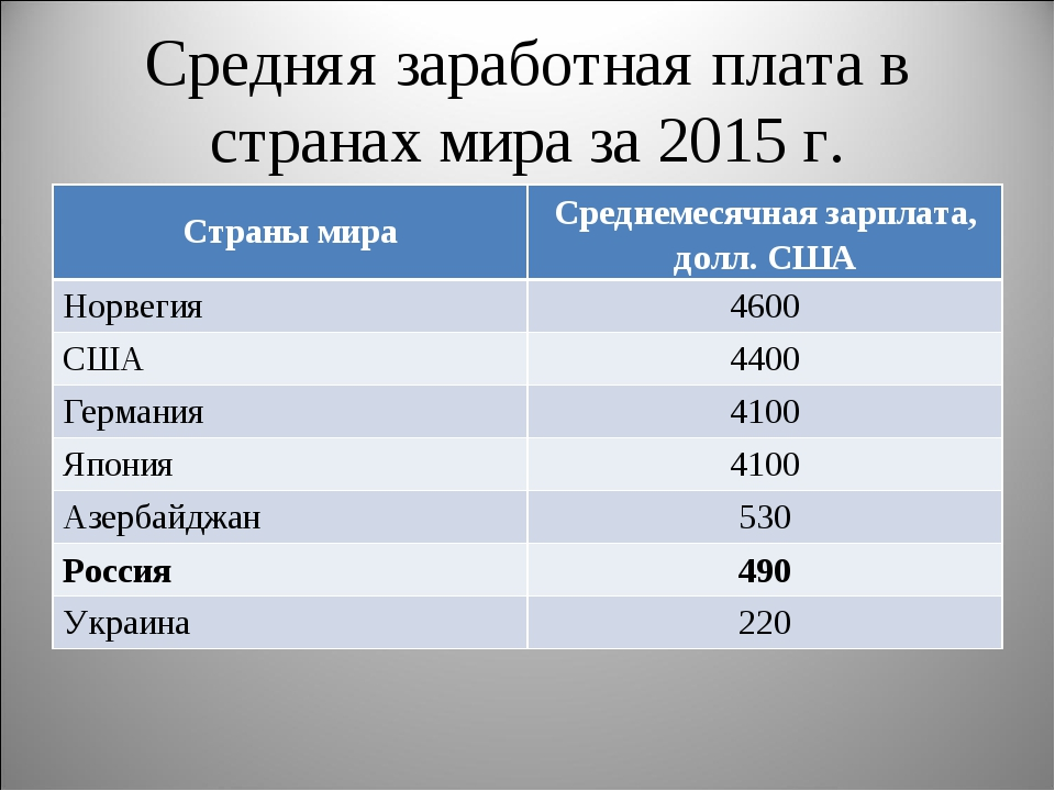 Средняя заработная плата в странах мира за 2015 г. Страны мираСреднемесячная...