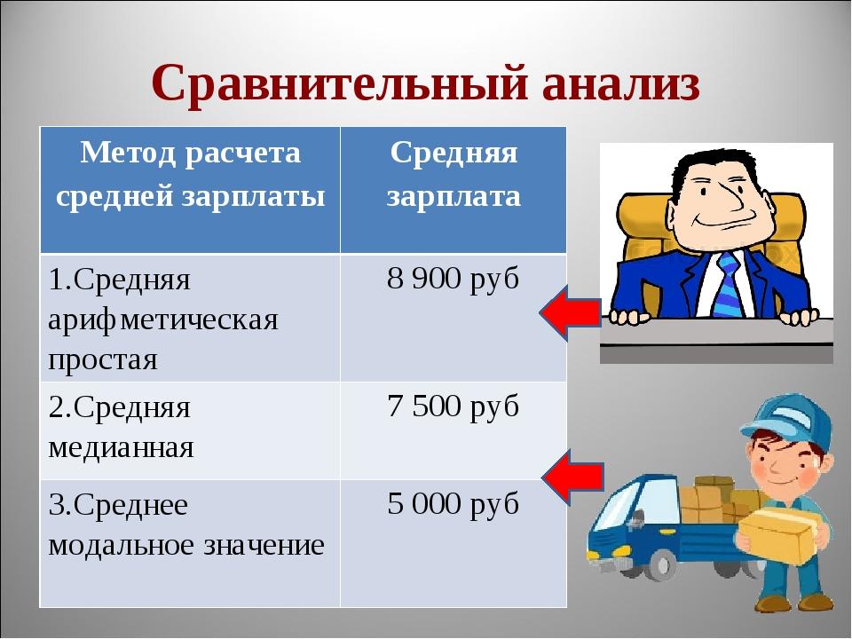 Сравнительный анализ Метод расчета средней зарплатыСредняя зарплата 1.Средня...
