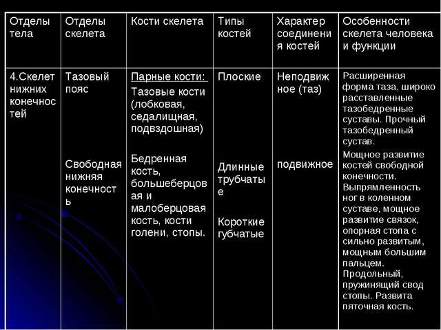 Отделы телаОтделы скелетаКости скелетаТипы костейХарактер соединения кост...